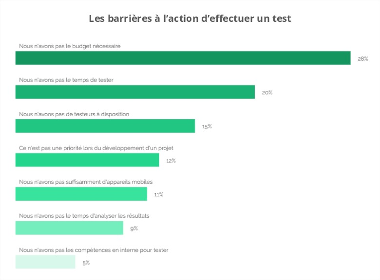 Barriers to conducting usability tests and answers from decision-makers