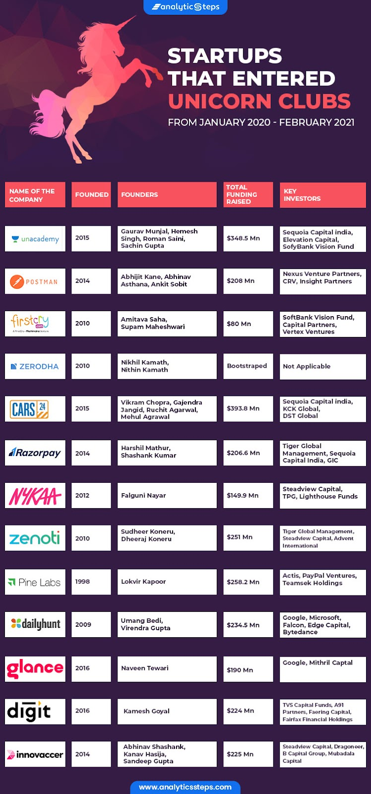 From Unacademy, Postman, FirstCry, Zerodha, Cars24, Razorpay, Nykaa, Zenoti, Pine Labs, Dailyhunt, Glance, Digit Insurance to Innovaccer, there are many startups that entered the unicorn club from January 2020 - February 2021.