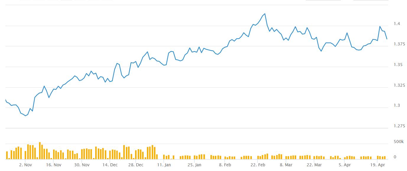 GBP/USD tilts higher after the impressive UK retail sales data