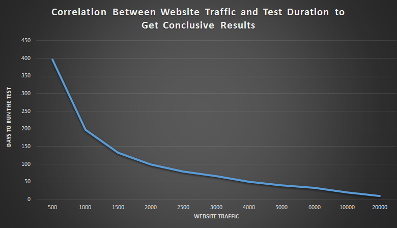 Traffic-test duration