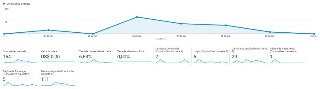 Visão geral em Conversões no Google Analytics