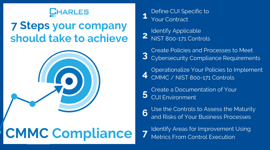 How  to Achieve CMMC Compliance