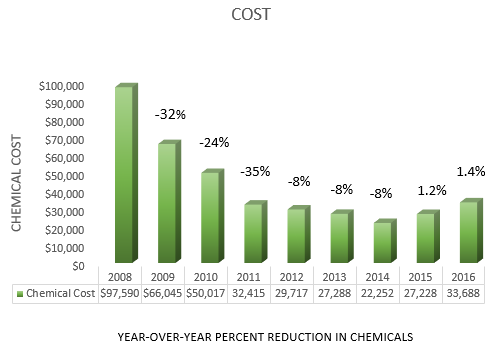 chemical cost graph 2.PNG