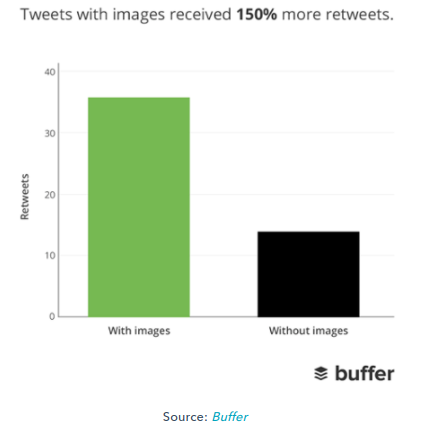tweets with images stats