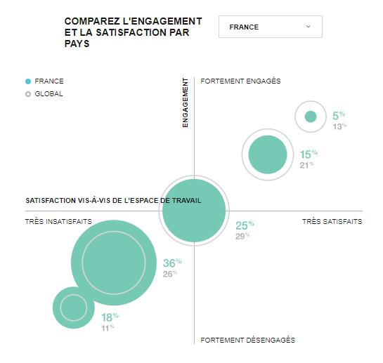 Graphique Steelcase sur l'impact de l'espace de travail sur l'engagement collaborateur