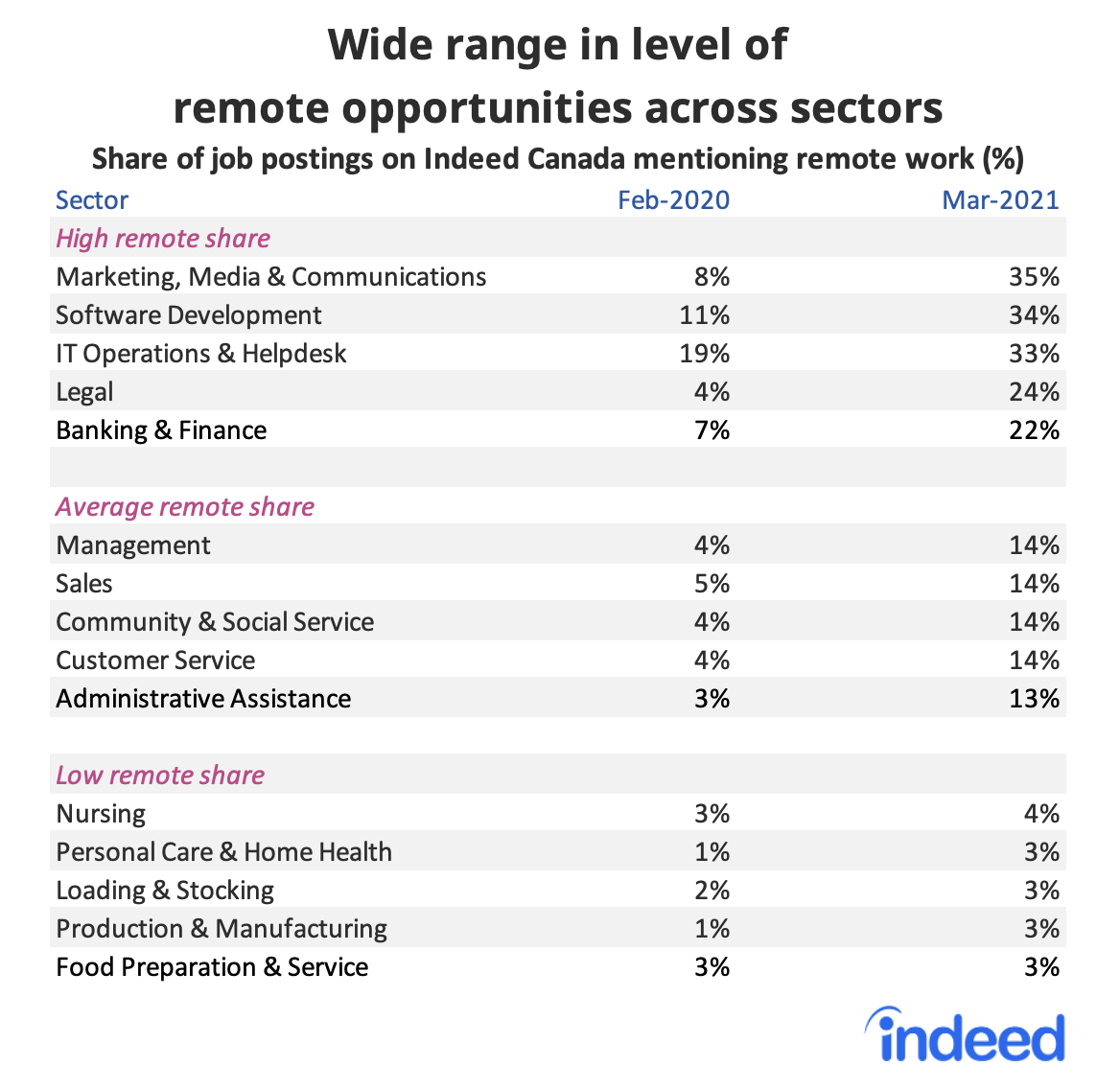 Table showing wide range in level of remote work opportunities across sectors