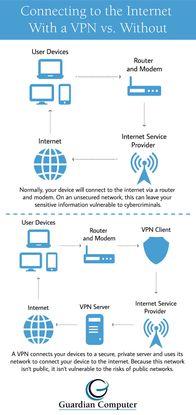 Is it safe to use public WiFi with a VPN? Check out our infographic or keep reading to find out.