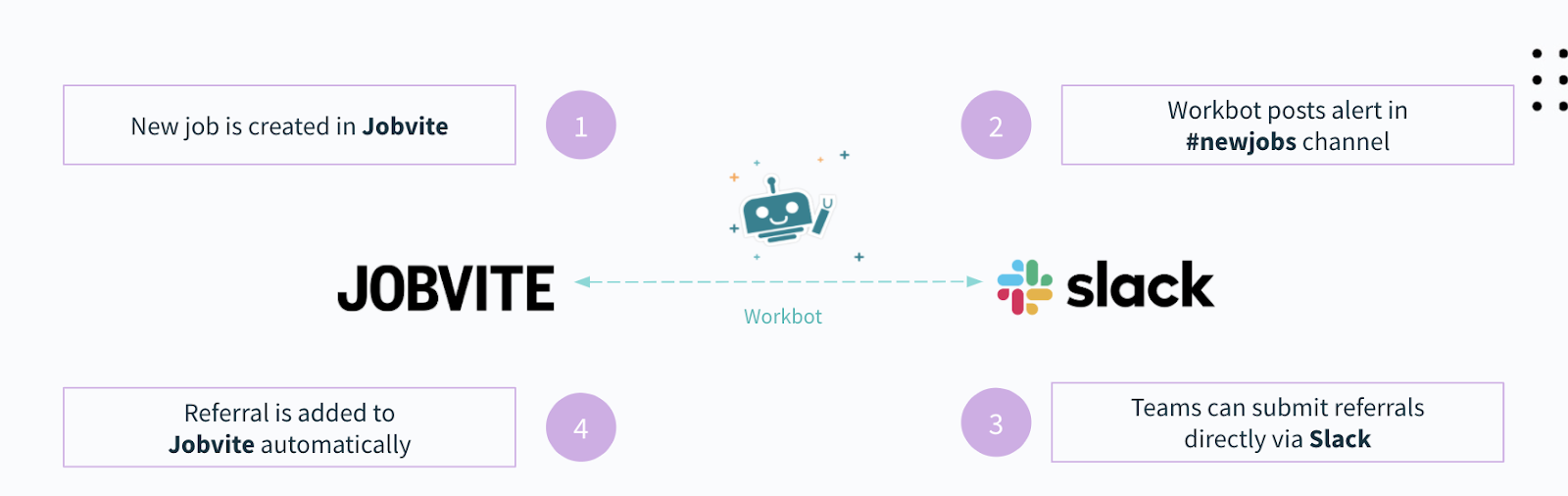 A workflow automation that instantly posts new jobs in a specific Slack channel
