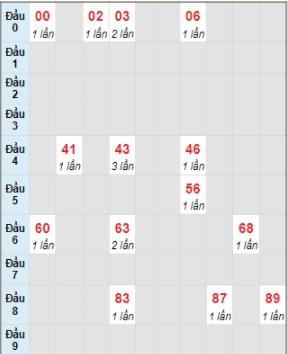 Soi cầu 888 b kết quả xổ số miền Trung Ngày 21/7/2021 1