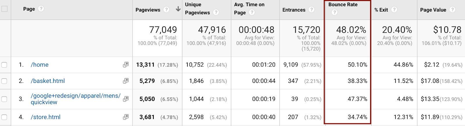 Google analytics dashboard showing bounce rate