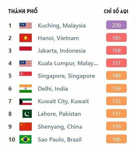 Xếp hạng chỉ số chất lượng không khí AQI ngày 17/9 của các thành phố trên thế giới