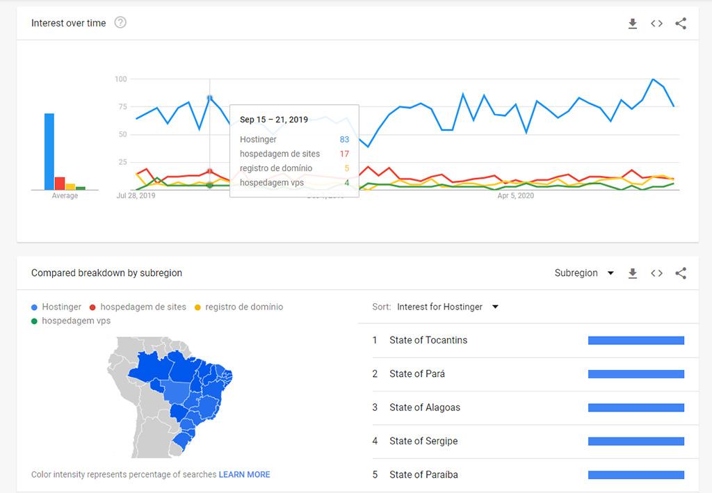 gráficos de interesse sobre o tempo e de interesse por região do google trends