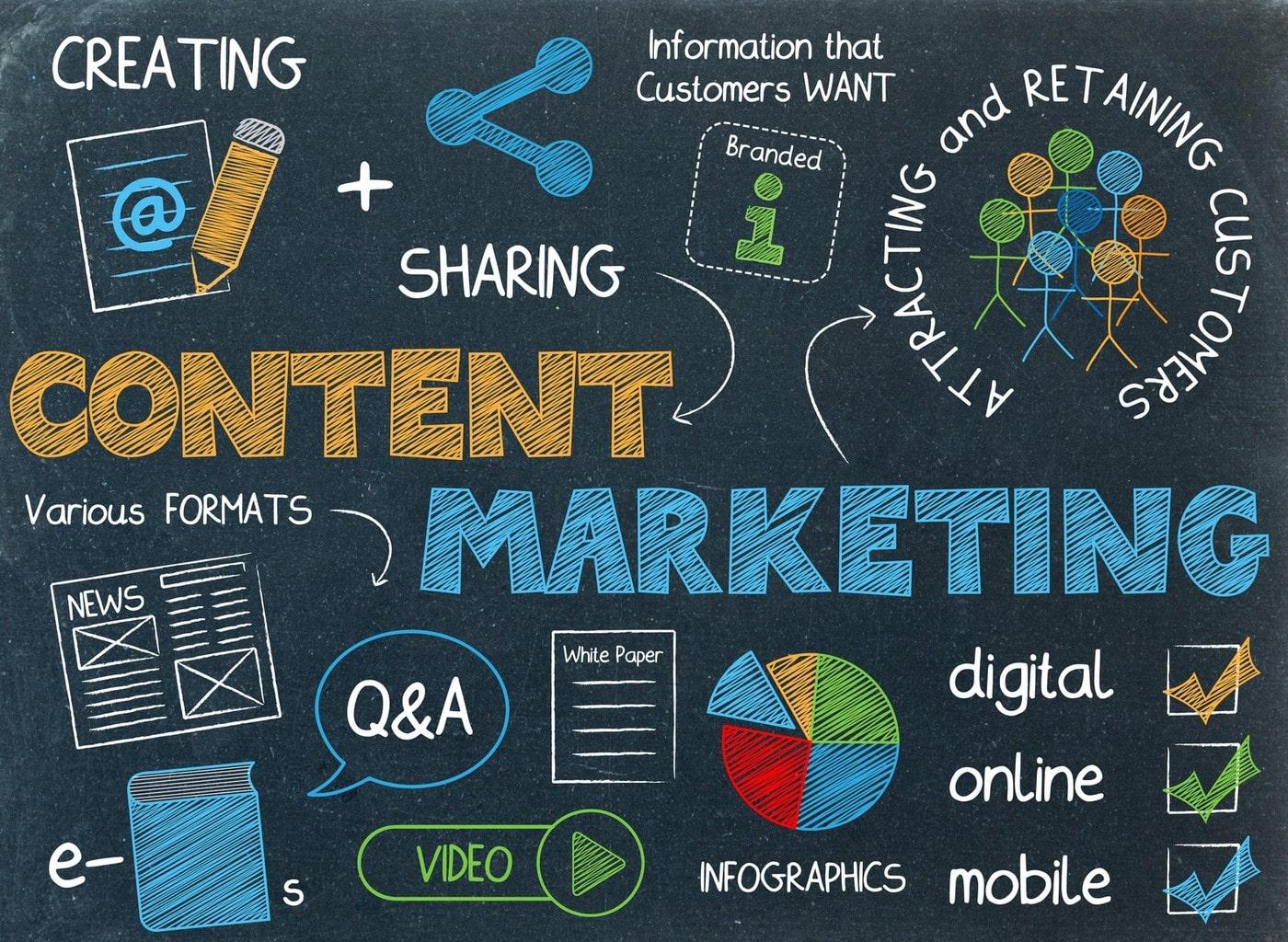 Tầm quan trọng của content marketing