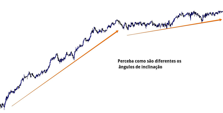 Price Action - observando a inclinação de uma linha de tendência