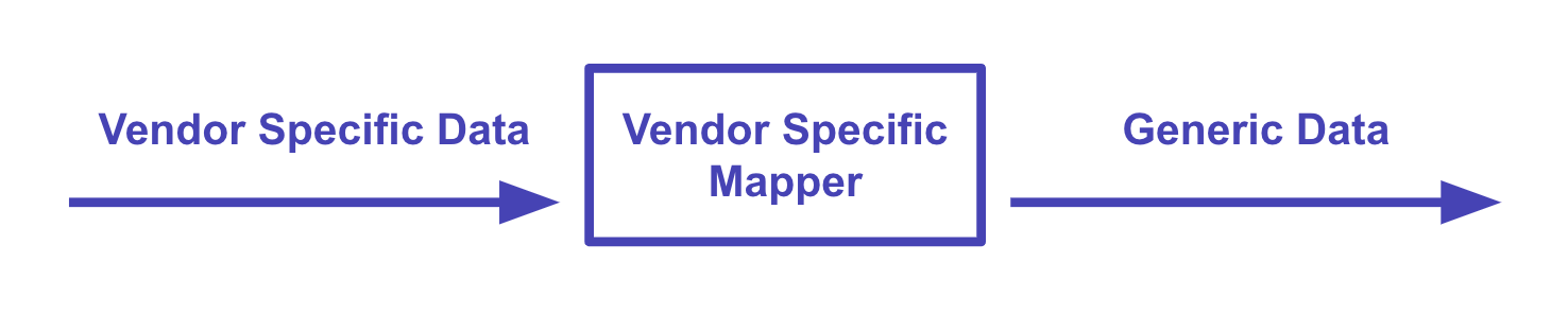 diagram of vendor mapping