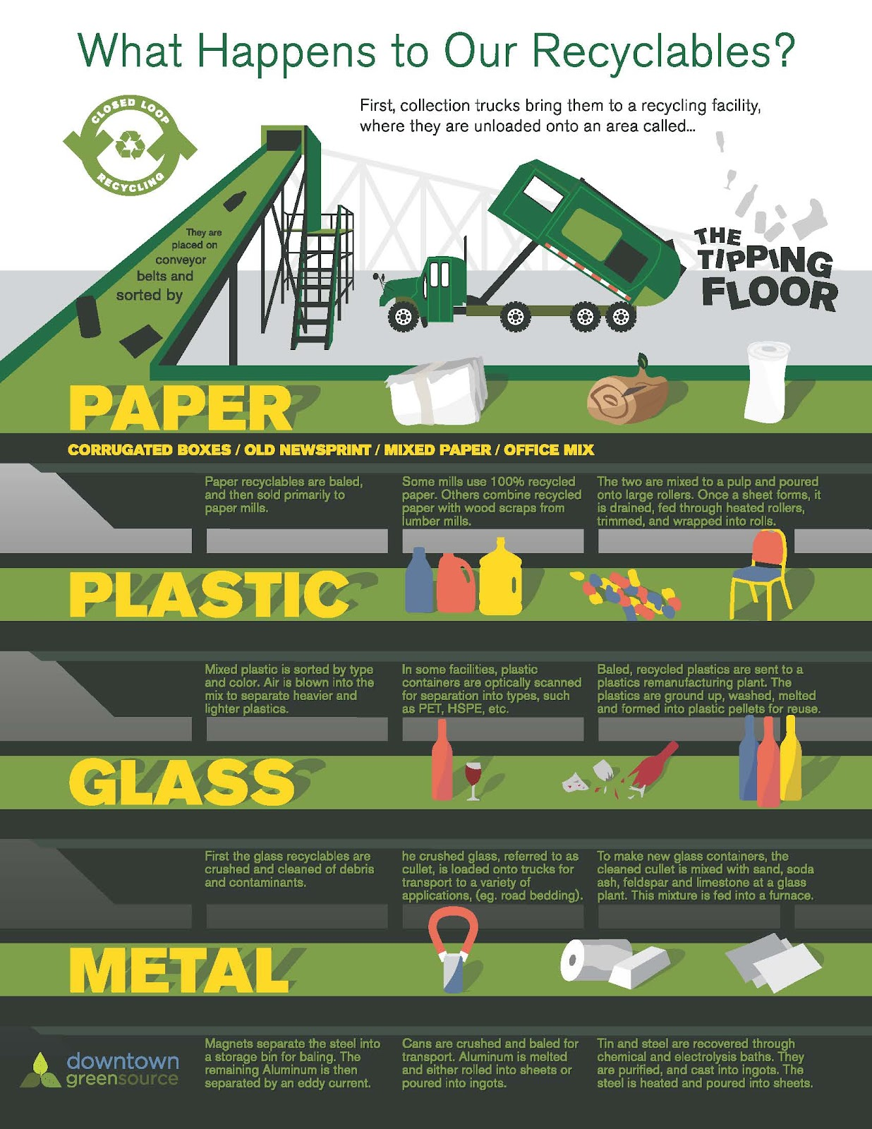 recycling of waste materials essay Material thrown into the recycling bin is another form of trash as with any waste, it has to be transported and processed somewhere this means creating additional locations of potentially hazardous waste.