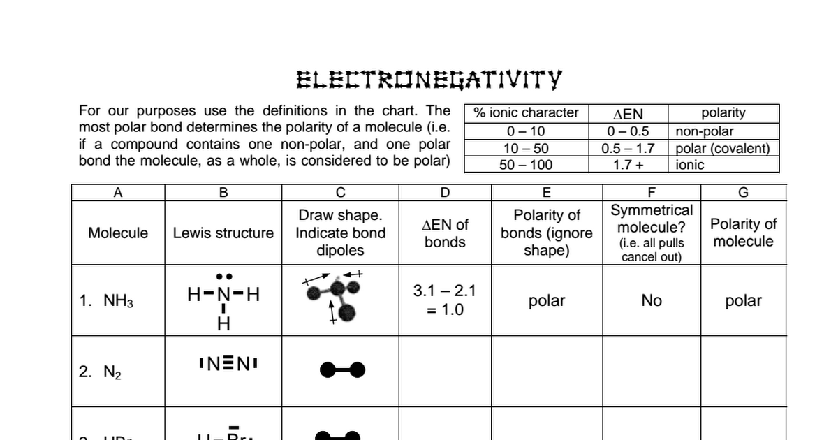 electronegativity worksheet resultinfos. Black Bedroom Furniture Sets. Home Design Ideas