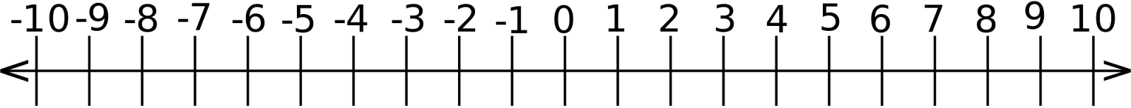 https://upload.wikimedia.org/wikipedia/commons/thumb/c/c6/Real_Number_Line.svg/2000px-Real_Number_Line.svg.png