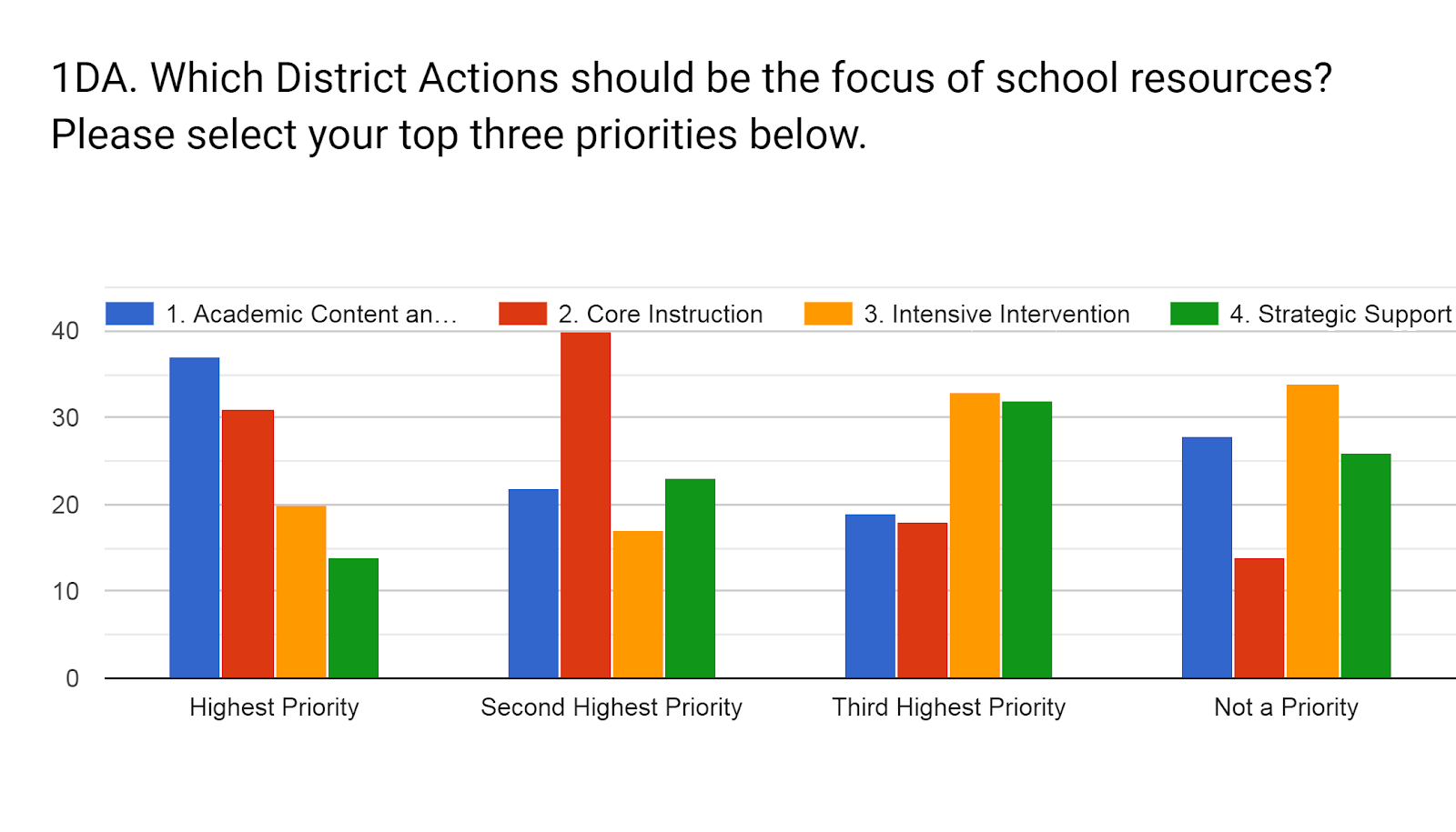Forms response chart. Question title: 1DA. Which District Actions should be the focus of school resources? Please select your top three priorities below.. Number of responses: .