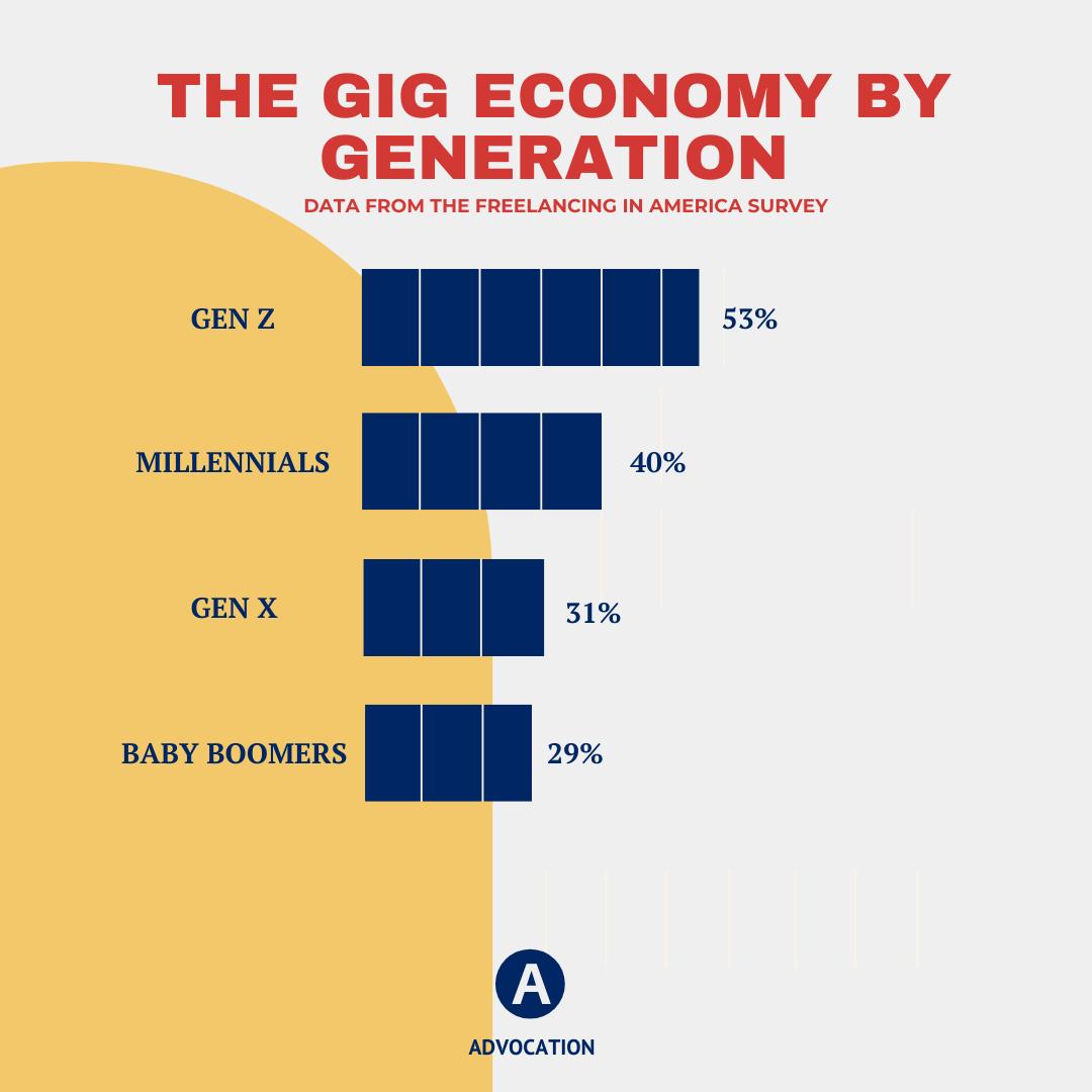 The gig economy vs PR agency - Prowly Magazine