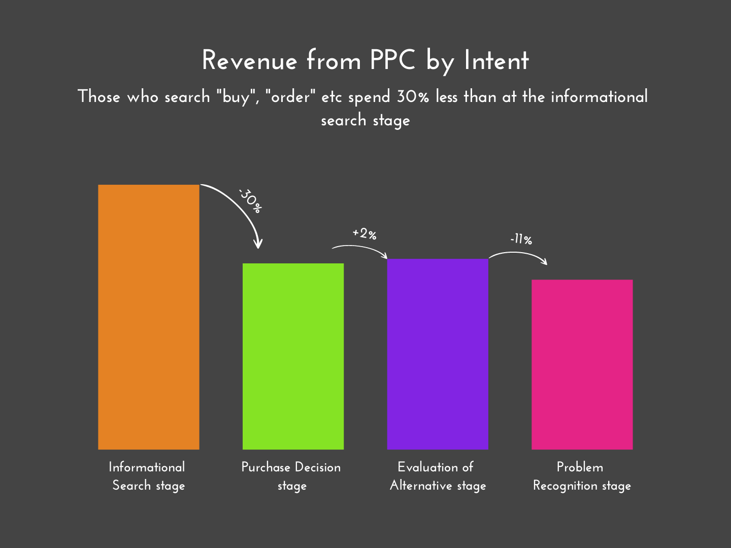 revenue from Google Ads campaign by buyer intent
