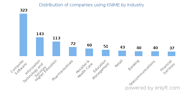 Companies using KNIME - Distribution by industry