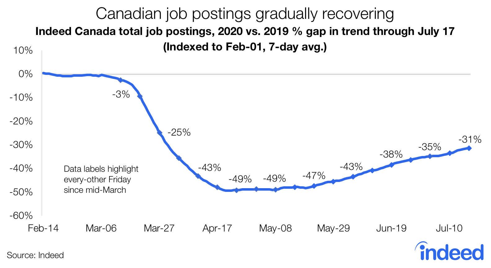 Line graph shows Canadian job postings gradually recovering.