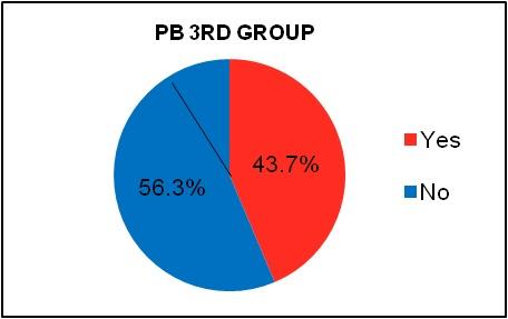 PB 3rd Group.jpg
