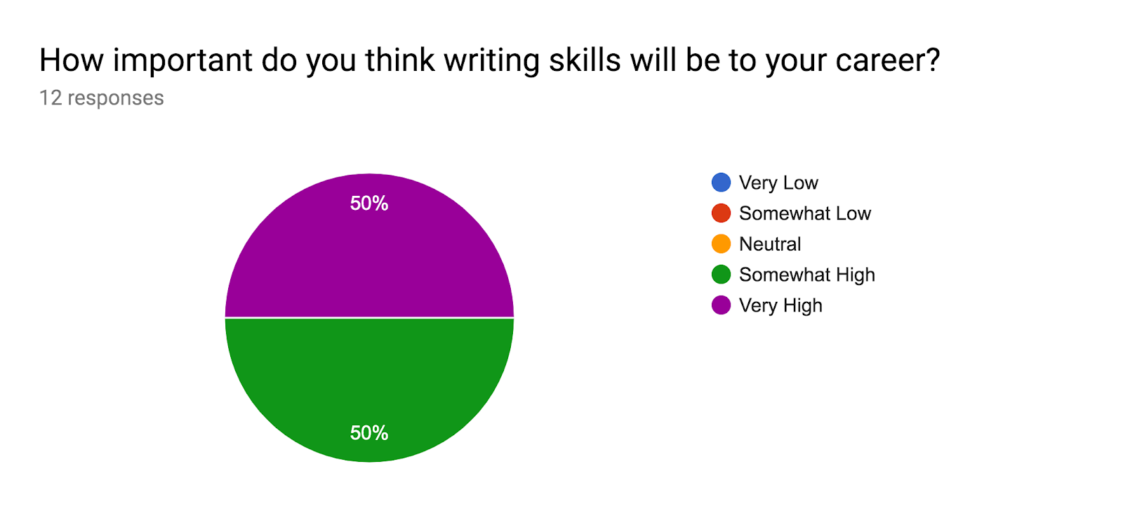 Forms response chart. Question title: How important do you think writing skills will be to your career?. Number of responses: 12 responses.