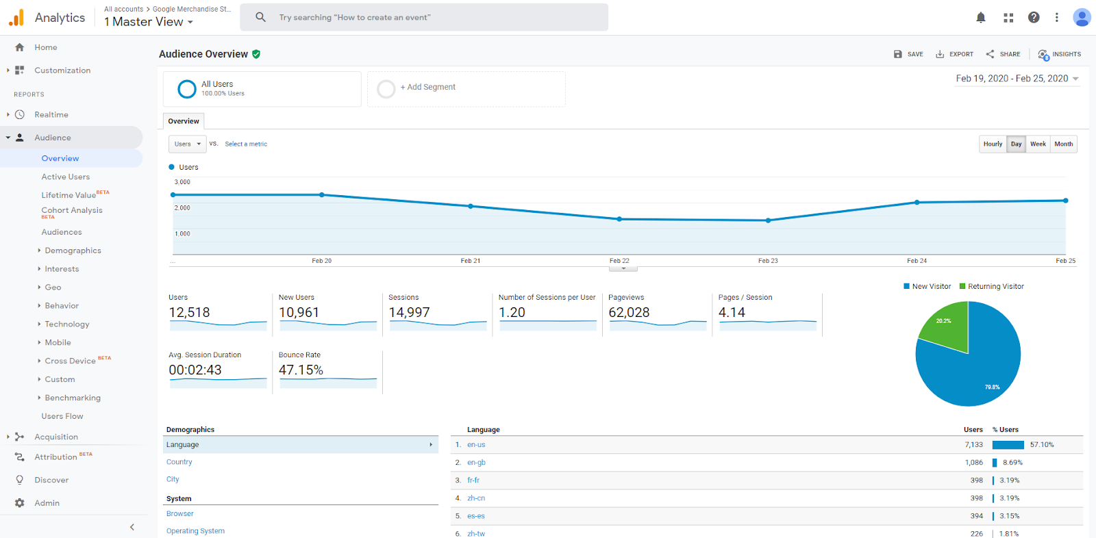 Google Analytics Audience Reports overview.