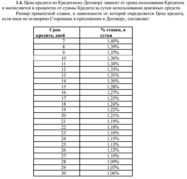 Таблица расчета процентной ставки по кредиту на сайте Credit365.ua