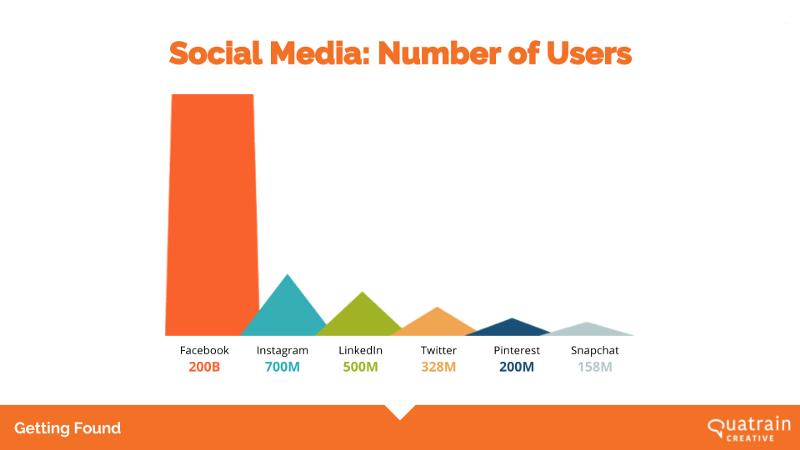 Medios de Comunicación: Número de Usuários
