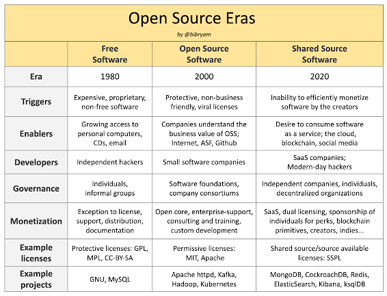 Open source software eras and main characteristics
