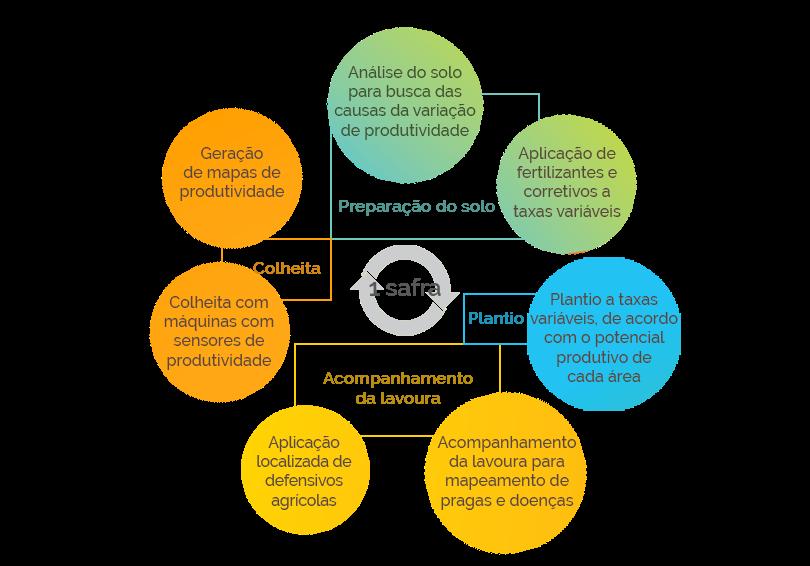 Usos da agricultura digital no campo       Fonte: Boas Práticas Agronômicas