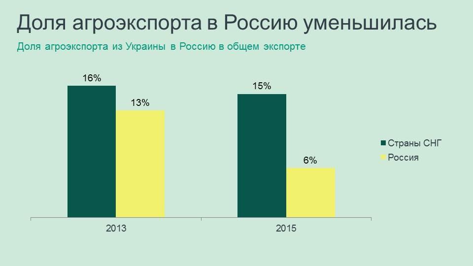 russian part in ukrainian agroexport