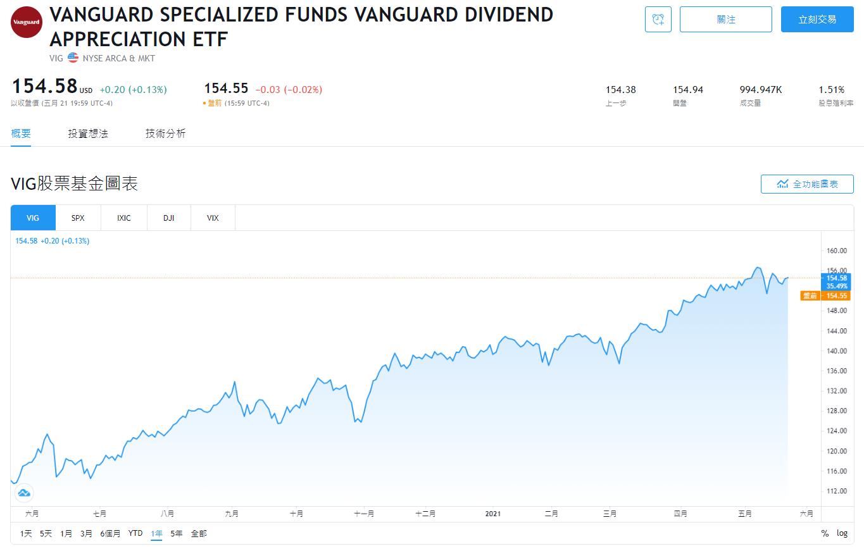 美股VIG,VIG stock,VIG ETF,VIG成分股,VIG持股,VIG投資,VIG配息,VIG股價