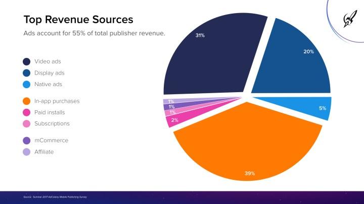 AdColony_Summer-2017_Mobile-Publishing-Survey.002.jpeg