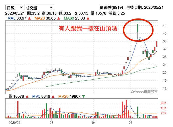 防疫概念股有哪些可以買-不能只看技術分析就買股票