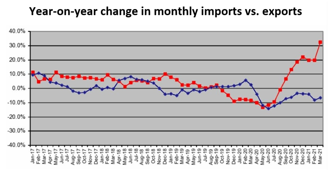 container imports chart