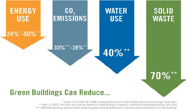 D:\Pillarplus\Blogs\MEP and sustainability\Benefits-of-Green-Buildings.png