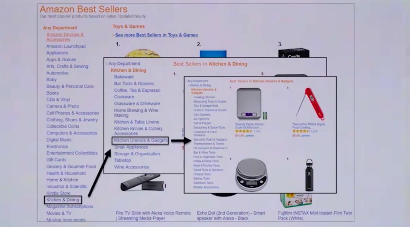 Лучшие продажи на Amazon