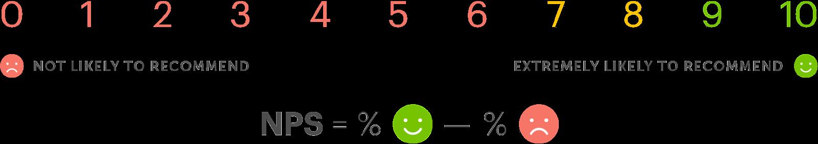 Net Promoter Score Scale