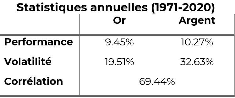 statistiques annuelles or et argent en terme de performance, volatilité, corrélation