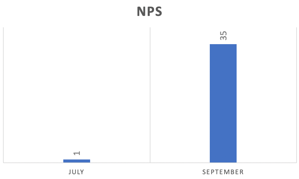 NPS improved by 35 points in one quarter