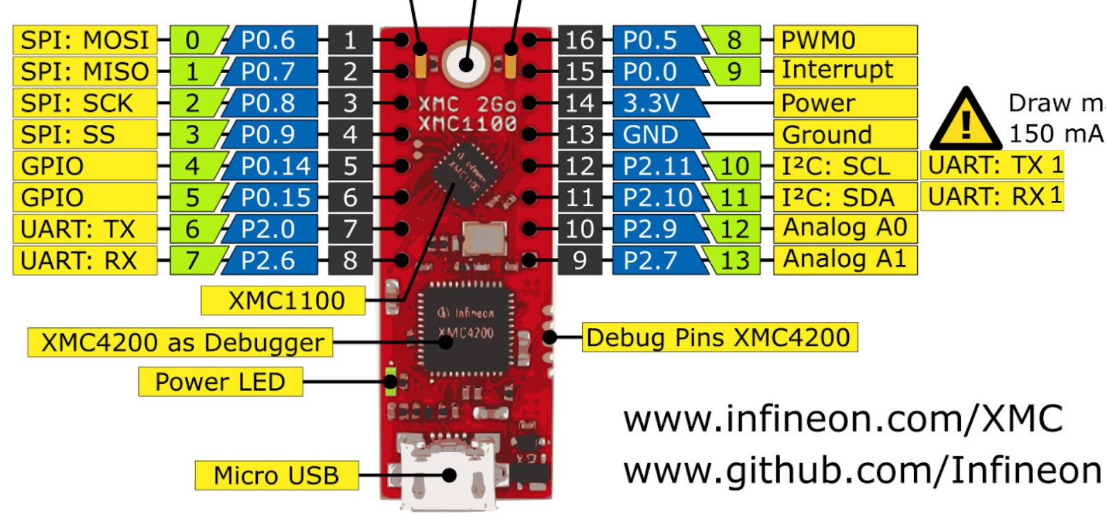 MyIoT: Infineon Shield2Go Boards for IoT - Review