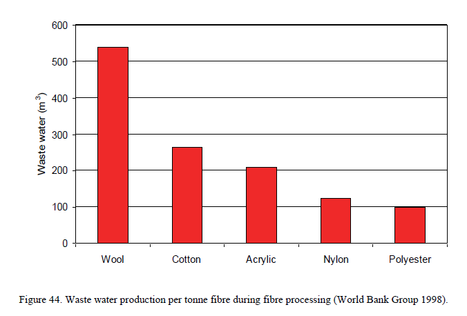 Ilość ścieków przy produkcji 1 tony tkaniny