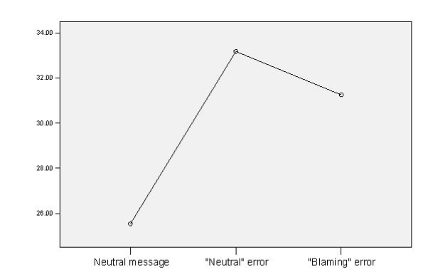 Effect on anxiety of different error messages