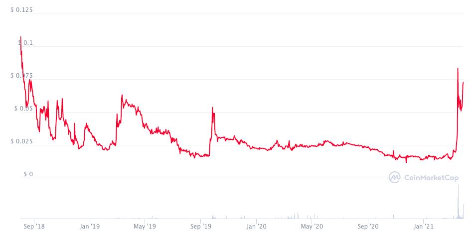 График цены HDAC с момента старта продаж токена.
