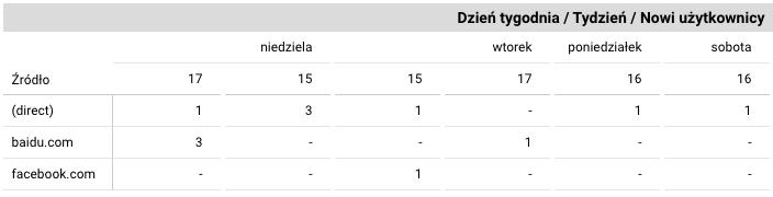 tabela przestawna w data studio