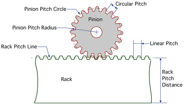 Rack And Pinion Gears For Linear Motion Cbu2015 16 Capstone